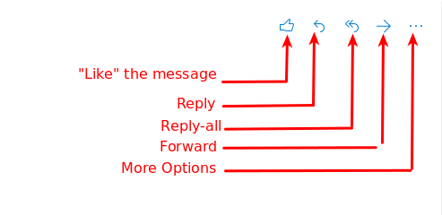 Screenshot of options when viewing a message, labeled for Like, Reply, Reply-All, Forward, and More Options - from left to right
