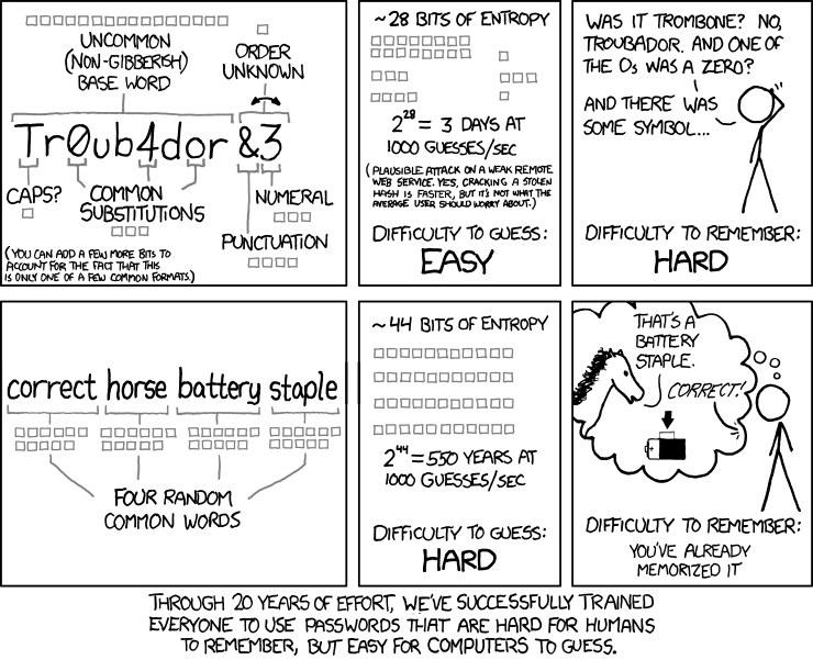 XKCD comic strip about password security (length and ease of memorization, along with entropy).