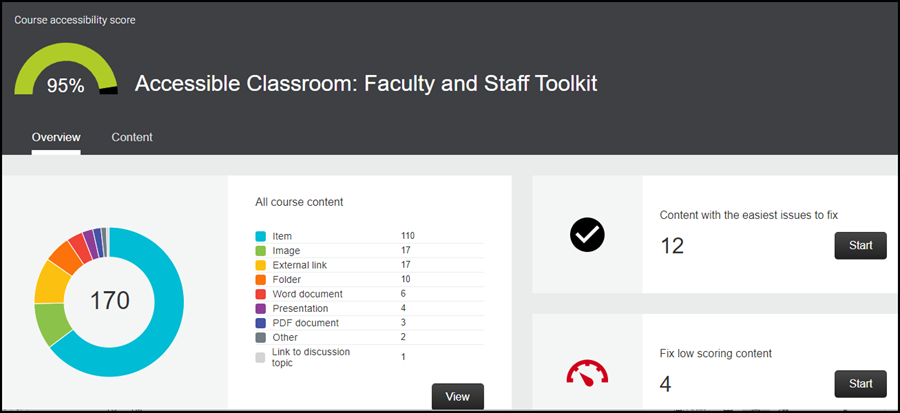 Screenshot of Accessibility Course Report Dashboard.